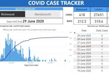 Charts showing 2 cases of coronavirus in week to 29th June