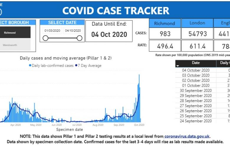 Graph showing the increase in coronavirus cases in Richmond